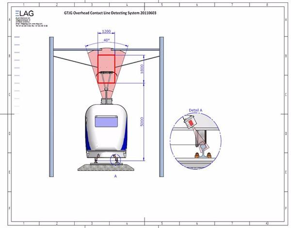 高速铁路激光接触网检测