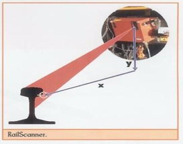 钢轨定位激光扫描仪